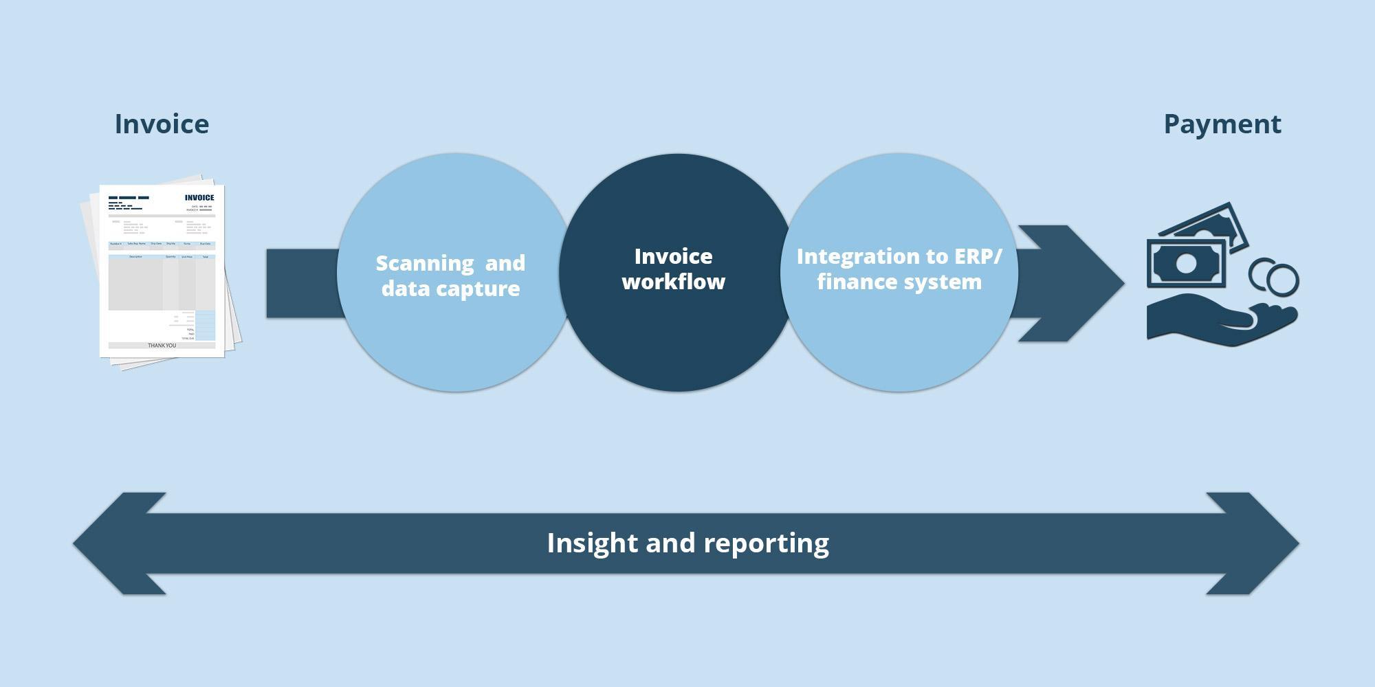 Digital och effektiv fakturahantering